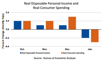 consequences of consumer spending falls Americans' daily reports of spending averaged $81 in january this is down $17 from december however, spending generally falls after the holidays, and this january's estimate is stronger than those in any january from 2009 to 2012.