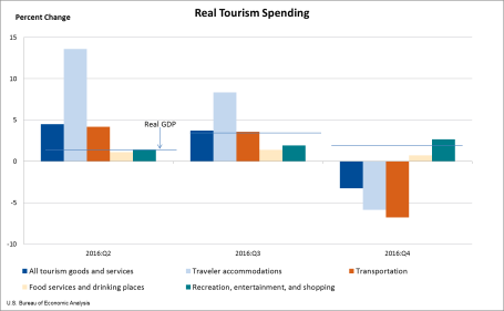 Real Tourism Spending March 15