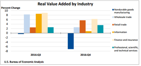 Real Value Added by Industry April 21 2017