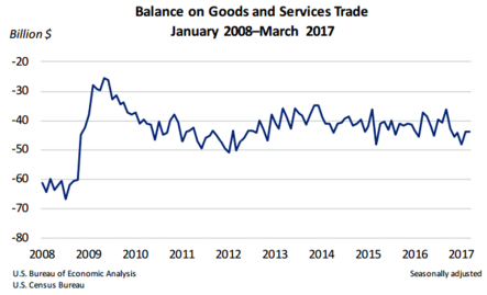 Balance on Goods and Services Trade May 4 2017