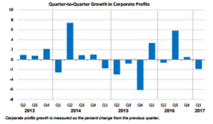 Corporate Profits May 26
