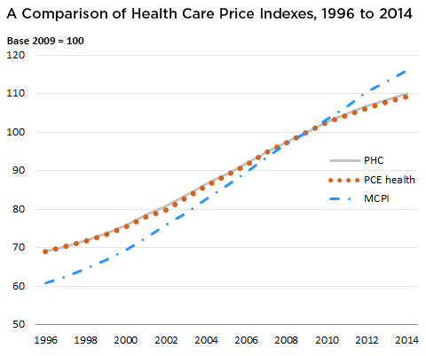 health-care-price-indexes