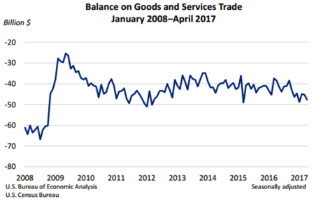 Balance on Goods and Services June 2