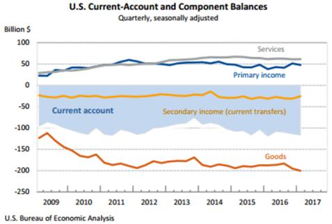 Current-Account balance 0617