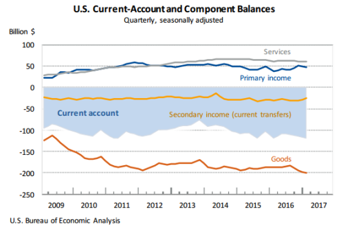 current-account-chart