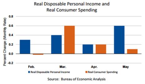 DPI vs Personal Income