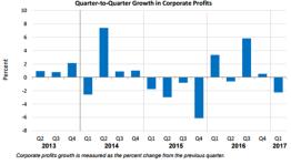 Q2Q Corporate Profits
