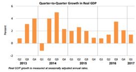 Q2Q GDP June 29