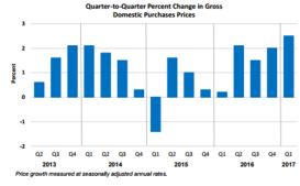 Q2Q Percent change june 29