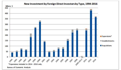 FDI Graph