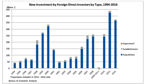New foreign direct investment in the united states 2014 - Bureau of economic analysis us department of commerce ...