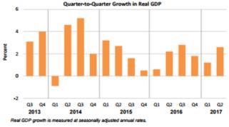 GDP July 28