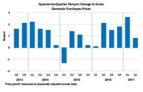 Q2Q GDP July 28