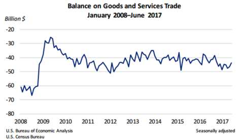 Balance on Goods and Services Trade Aug 4 17