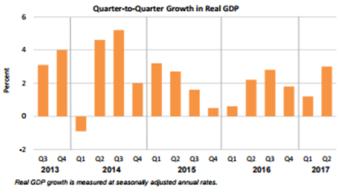 GDP Aug 30