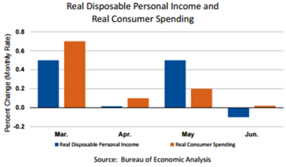 Personal Income vs Consumer Spending Aug1
