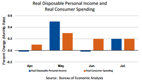 Real Disposable Personal Income Aug31