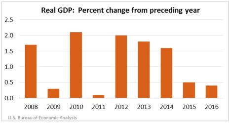 Guam GDP Sept 4