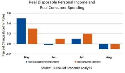 Personal Income Graph