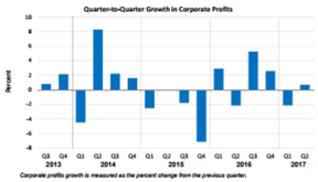 Q2Q Corporate Profits Sept 28