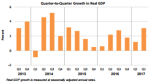 Q2Q Real Growth Sept 28