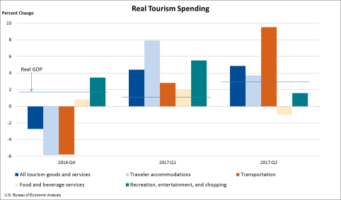 Real Tourism Spending Sept. 13