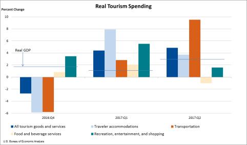 Real Tourism Spending Sept. 13
