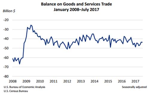 trade-july-2017
