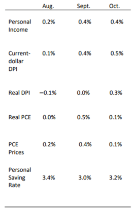 Personal Income Chart Nov 30