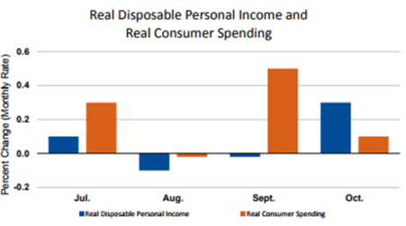 Personal Income Graph Nov 30