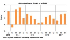 Q2Q GDP Nov 29