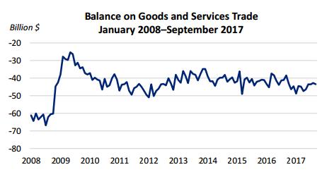 trade-sept-2017