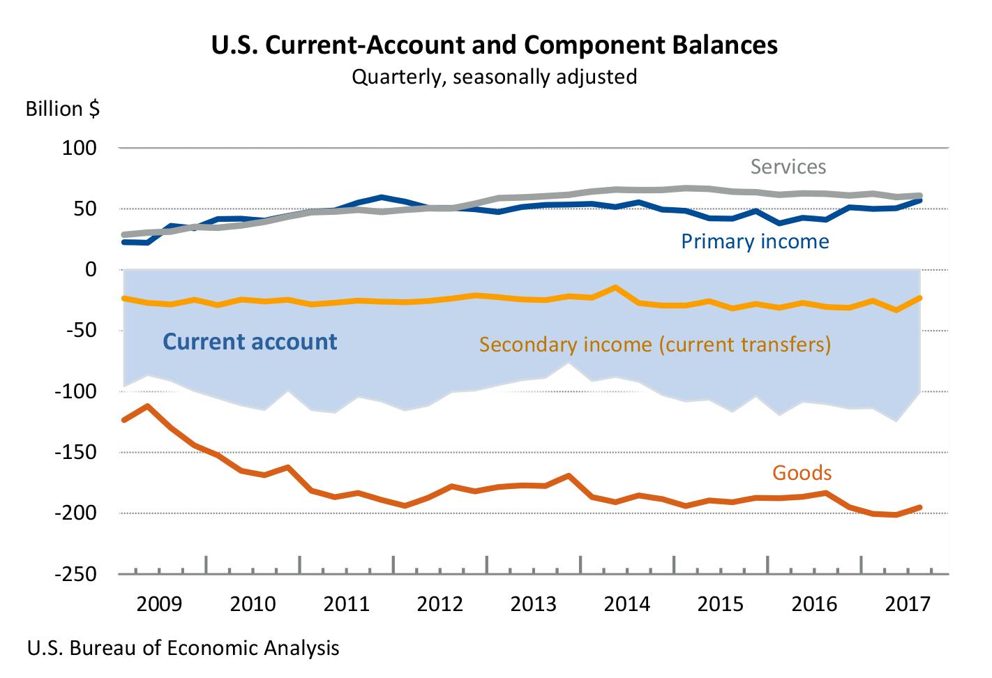 U s current account deficit decreases in third quarter 2017 u s bureau of economic analysis - Bureau of economic statistics ...