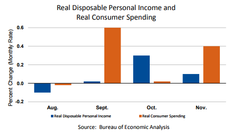 real-spending-nov-2017.png