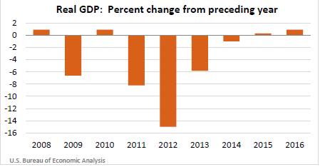 VI GDP
