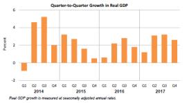 GDP Jan26