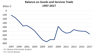 Balance on Goods and Service March3