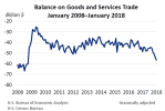 Balance on Goods Monthly March7
