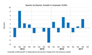 Q2Q Corporate Profits March28