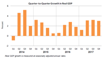 Q2Q Real GDP March28