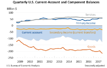 Quarterly Current-Account