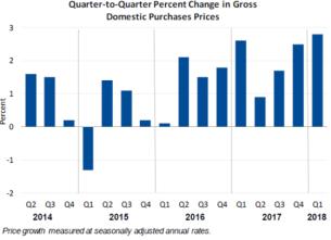 Q2Q Percent April 27