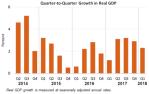 Q2Q Real GDP April27