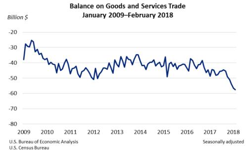 trade-feb-2018.png