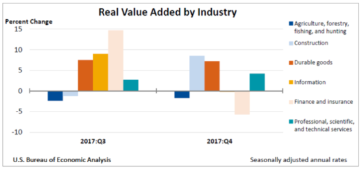 Value Added by Industry April 18