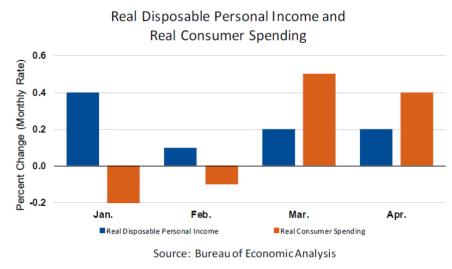 PI Spending
