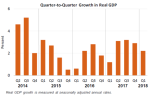 Real GDP May30