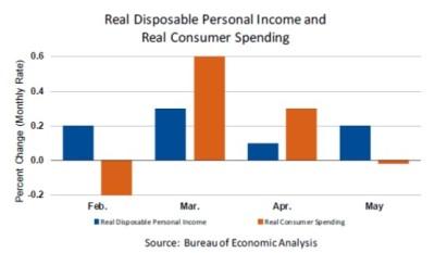 Personal Income June29