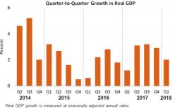 Q2Q GDP