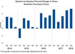 Q2Q Percent Change